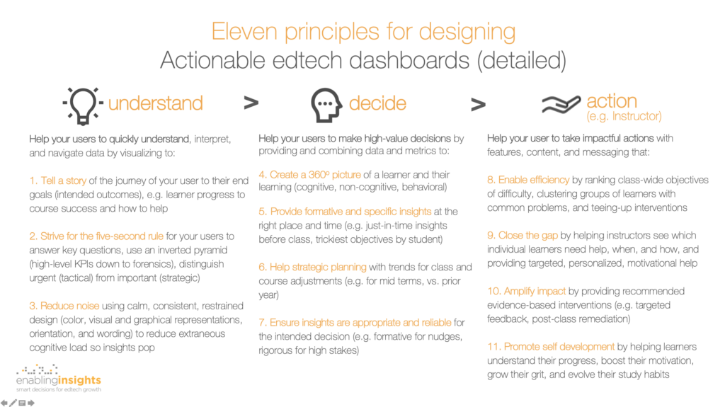 Eleven principles for designing more actionable edtech dashboards combining best practice from data visualization, educational research, and learning science (detailed)