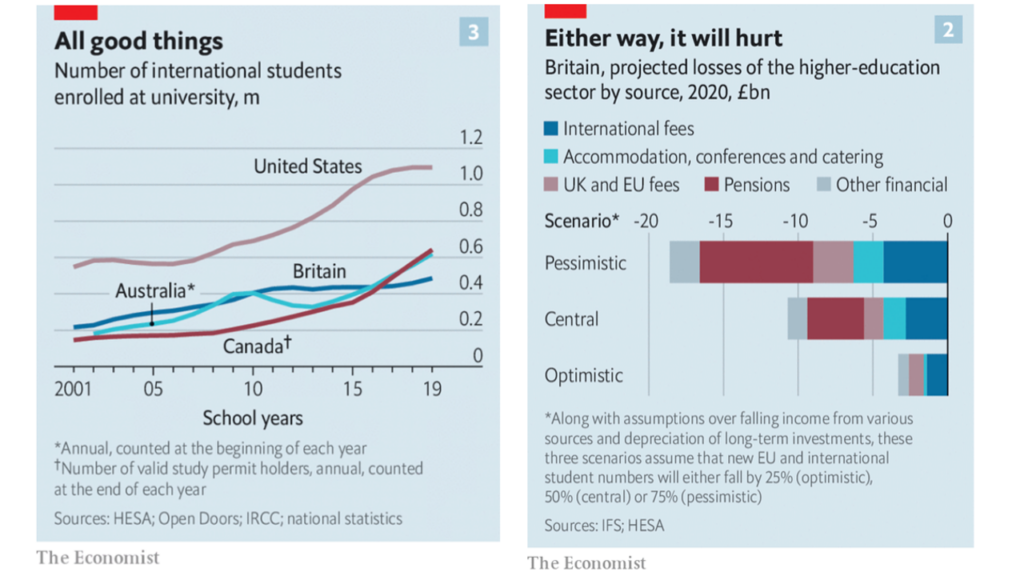 Two graphs from Economist Aug 8 2020 illustrating the number of international students enrolling in universities by country and projections of financial losses in Britain higher education