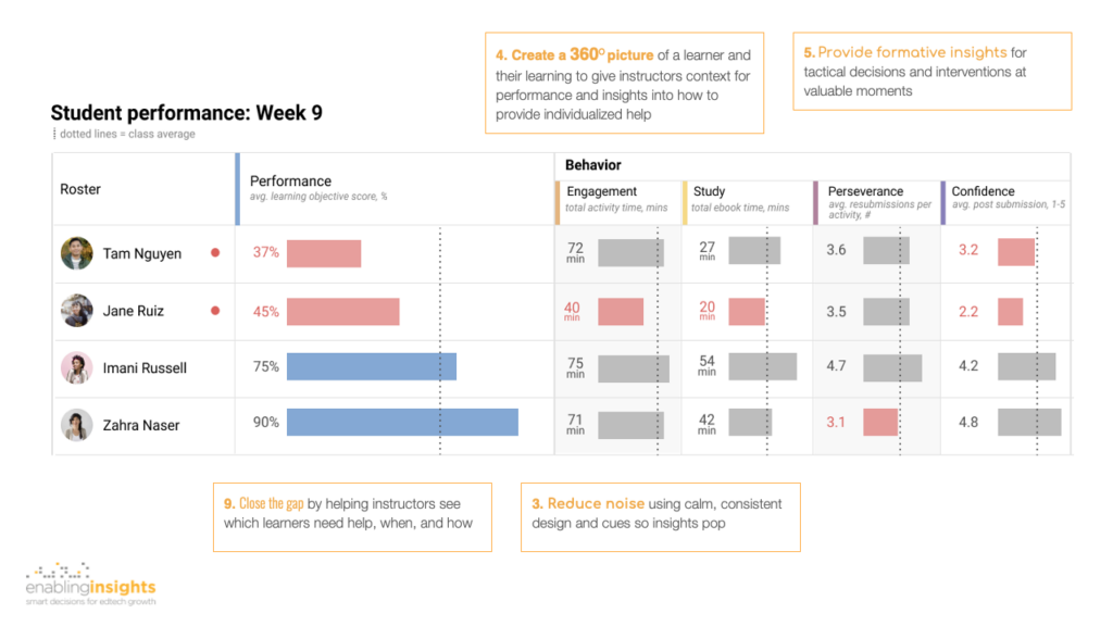 Design examples for actionable dashboards example - student performance 360-degree view enablinginsights