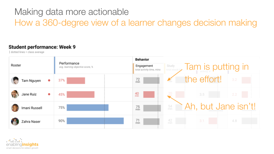 dashboard design for edtech product showing how to build a 360-degree view of young learners enablinginsights