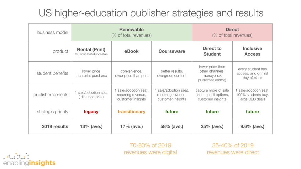 the race to renewables and what education publishers need to do